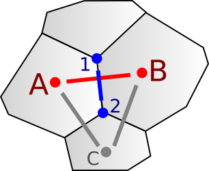 Diagram showing how Voronoi and Delaunay are related