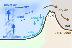 Rain shadow illustration