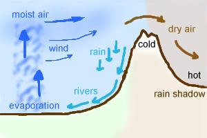 Rain shadow illustration