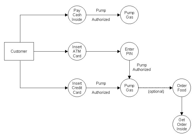 User analysis discussion 421 data flow diagram ccuart Images